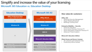 Education Desktop Bundling Licensing Changes