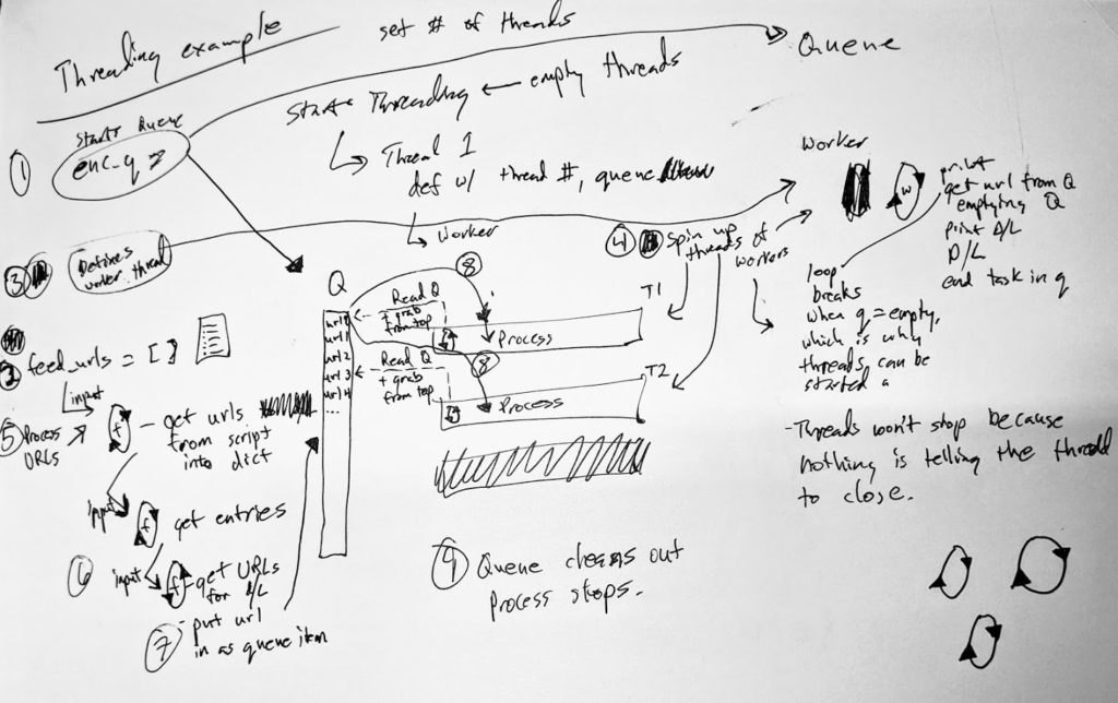 Diagram that attempts to show how the thread and queue process works. Too complicated to explain in an alt tag, so look at code.